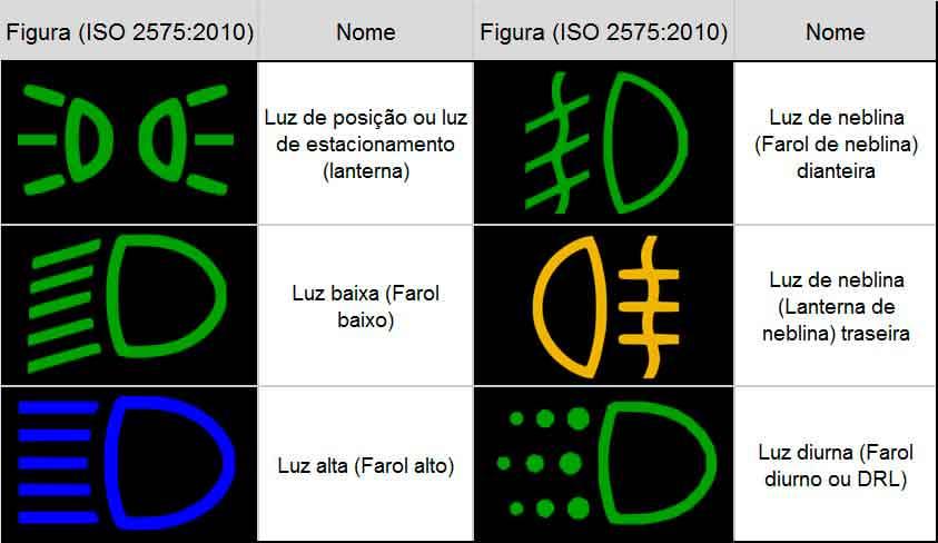 Simbolo de luz alta