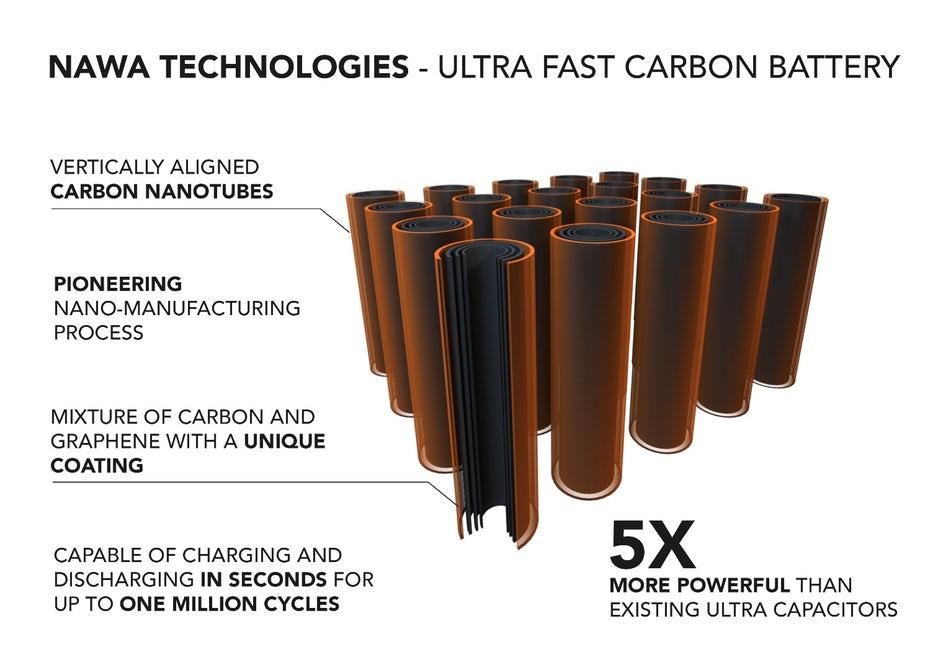 O Futuro com Baterias Ultra Fast Carbon para veículos elétricos 2