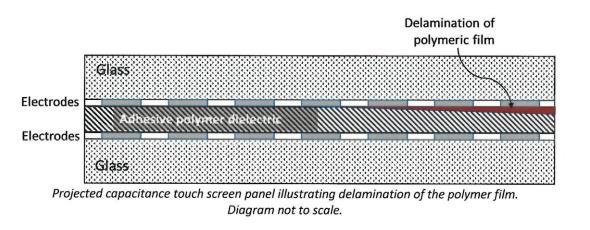 delaminação de touchscreen